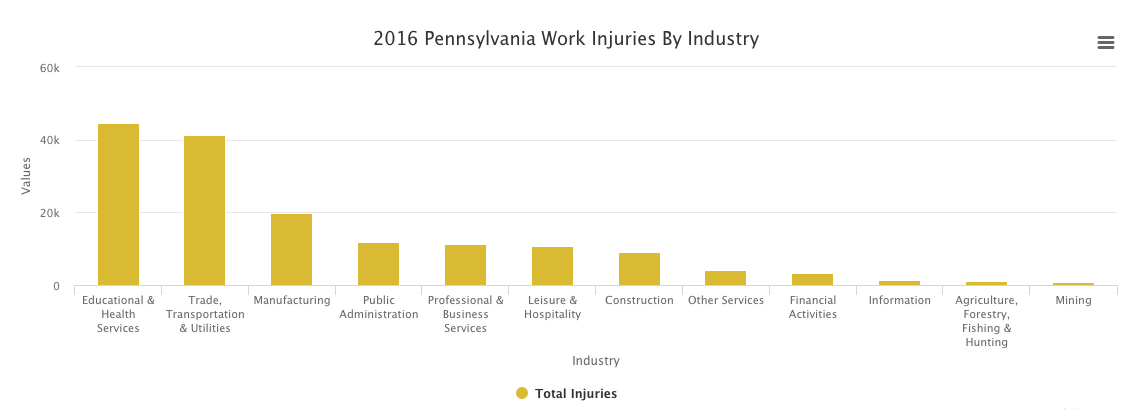 Pennsylvania workers' compensation injuries